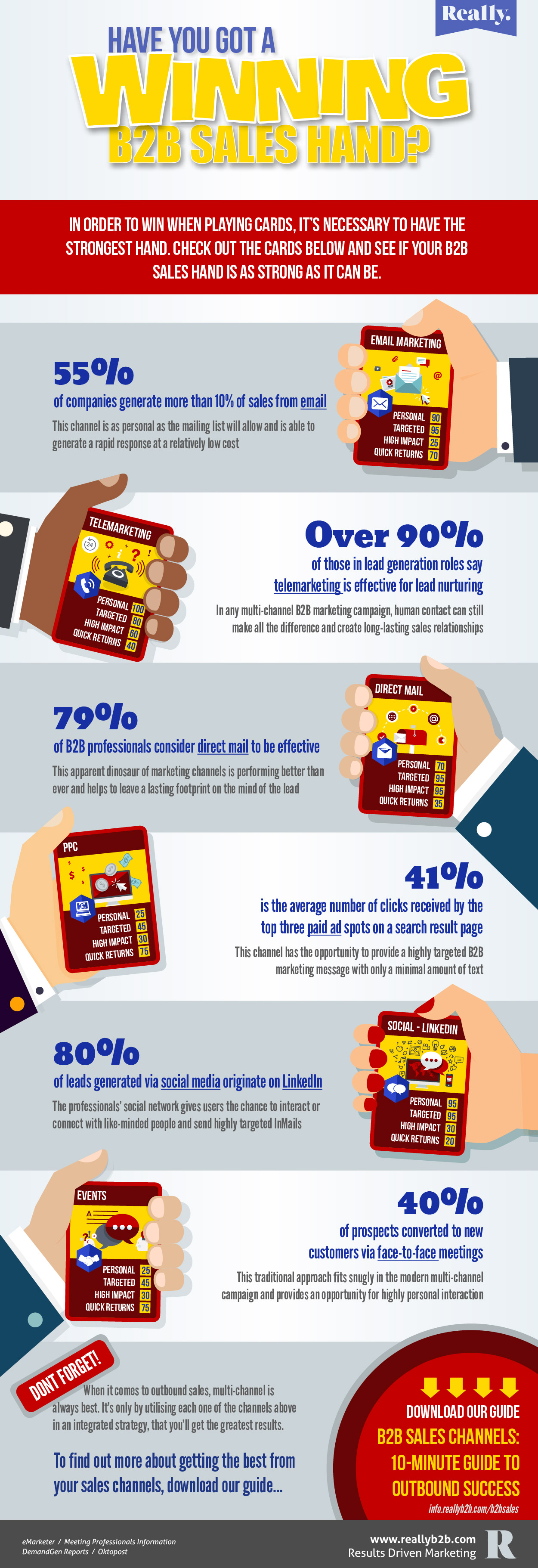 B2B Outbound Sales Infographic