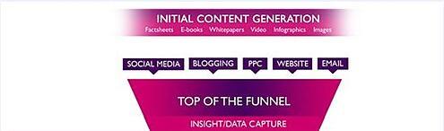 B2B content sales process
