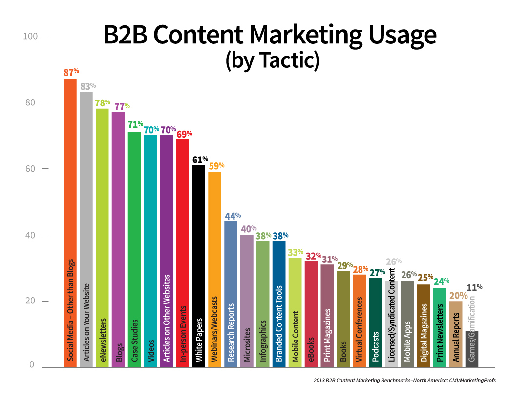 B2B Marketing Agency – Just another member of your team