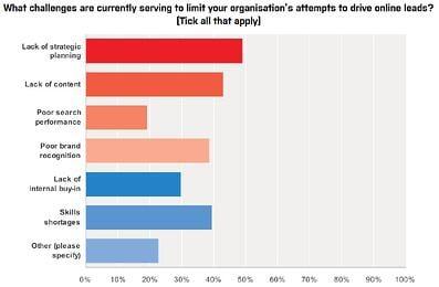 B2B Marketing Digital Strategy Results Graph