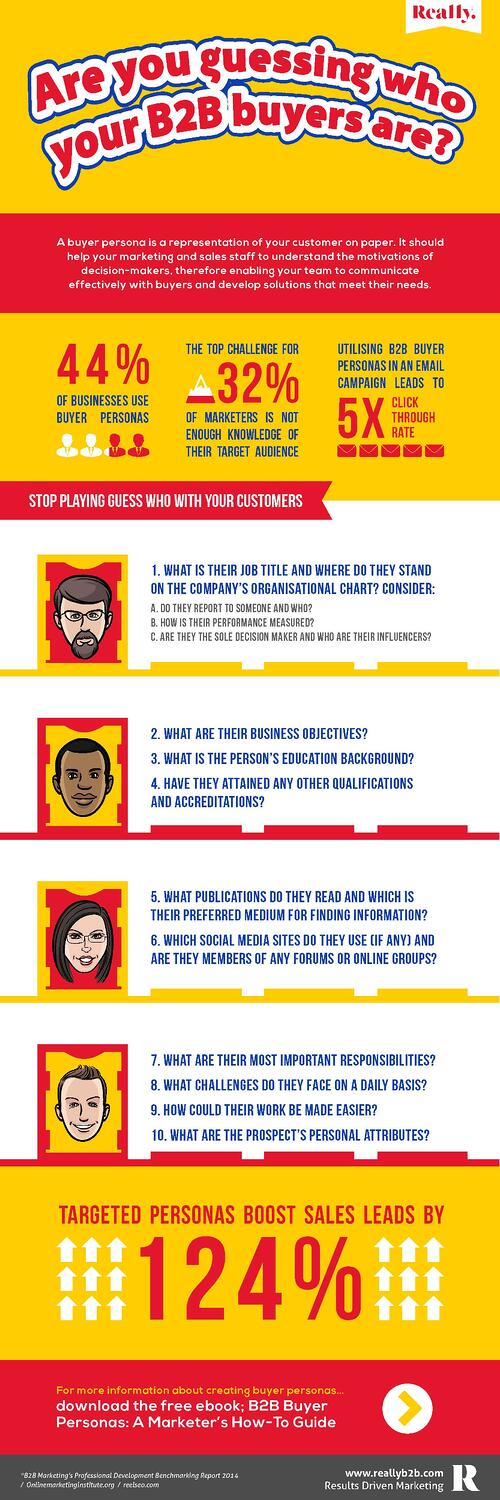 B2B-Buyer-Personas-Infographic-Guess-Who
