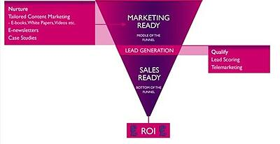 B2BLeadGeneration-B2B-Marketing-Agency-Sales-Funnel