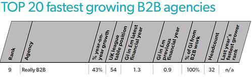 B2B Agencies League Fastest Growing