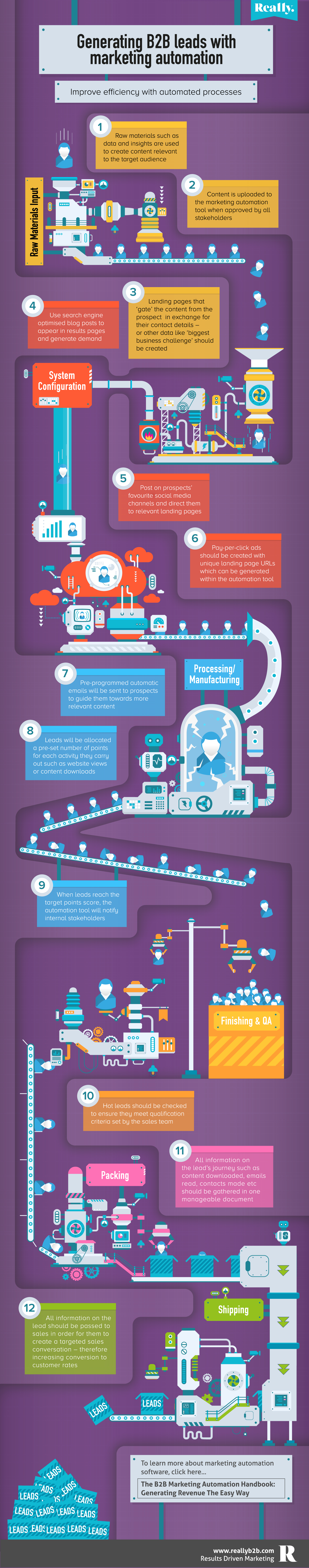B2B Marketing Automation Infographic2