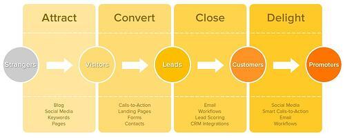 HubSpot Image B2B Inbound Marketing