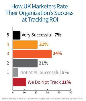 B2B Content Marketing ROI