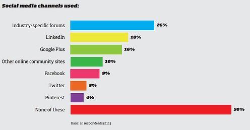 B2B social media in buying process chart