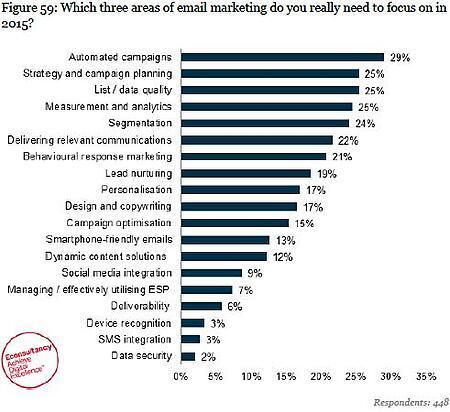 B2B Email Marketing Report