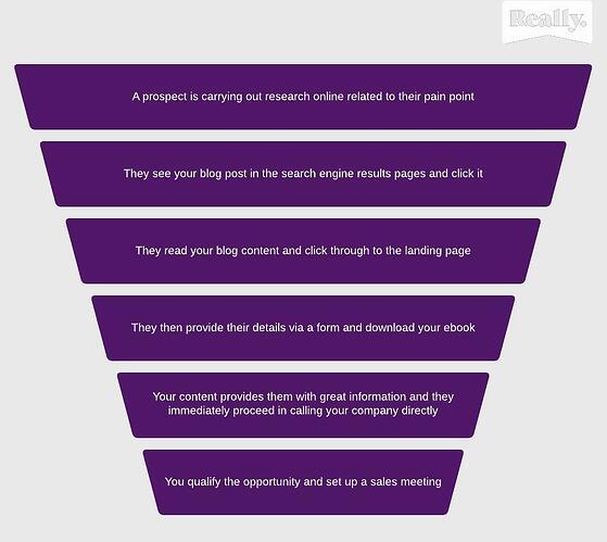 B2B-Content-Process-Chart