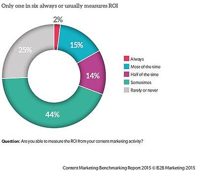 B2B Content Marketing Report ROI