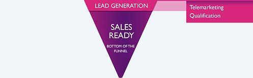 B2B sales content