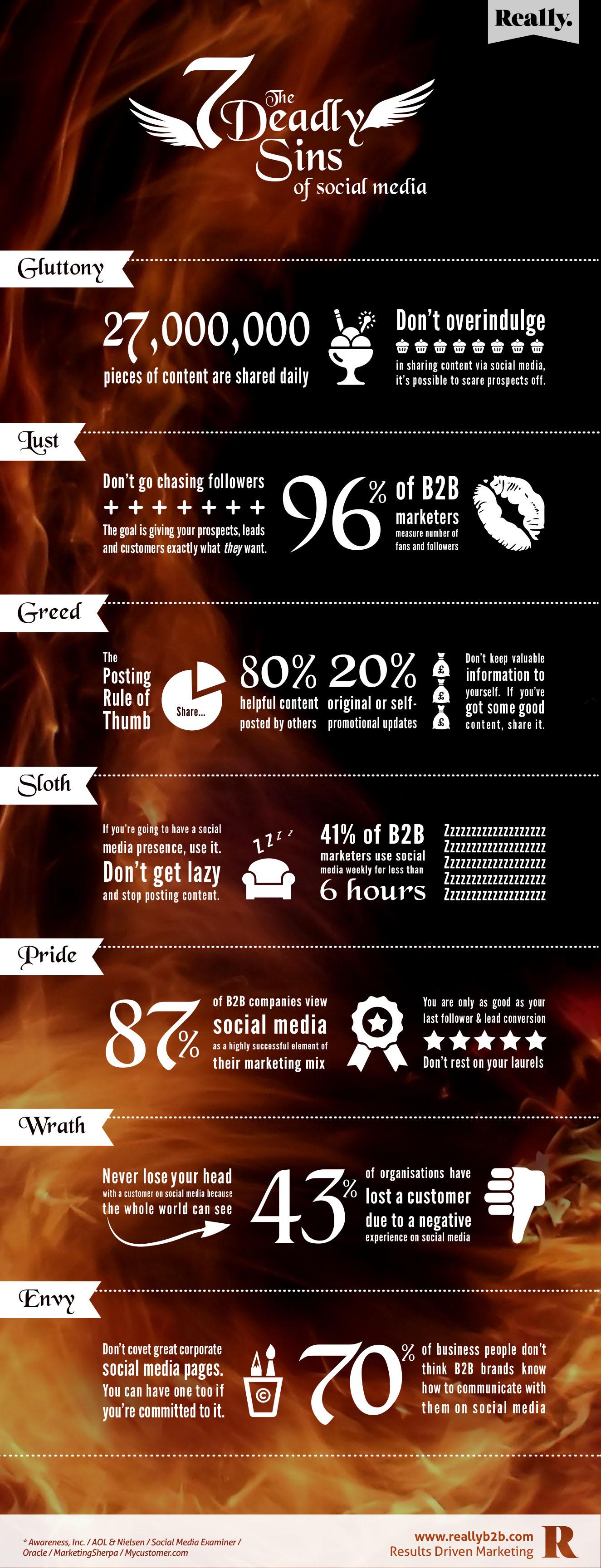 B2B Social Media - Seven Deadly Sins