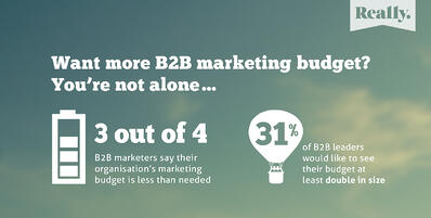 b2b marketing budgets increase with roi