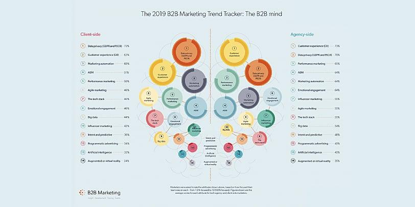 B2B.Trend.Tracker