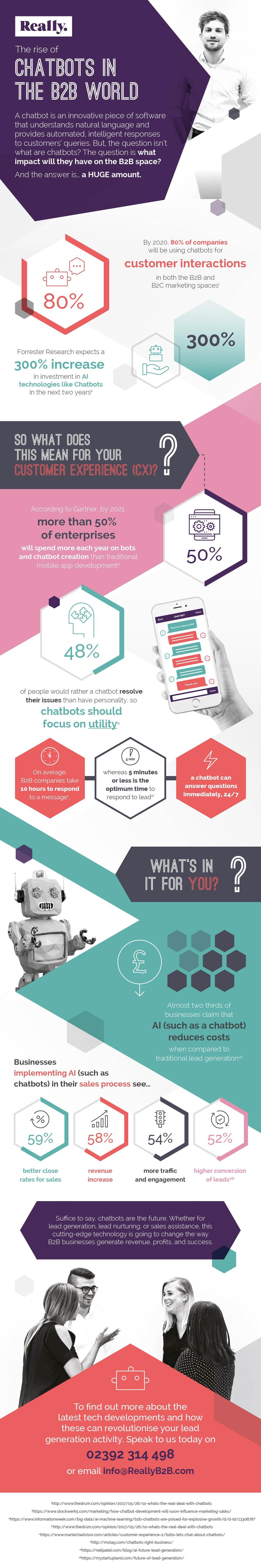 Really B2B - Chatbots Infographic